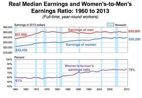 US Money women men pay census 2013