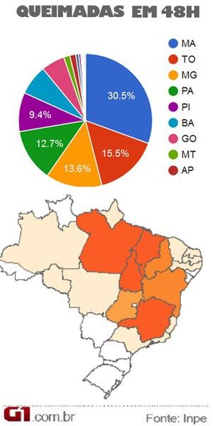Dados sobre focos de incêndio no MA (Foto: Michel Sousa / G1)