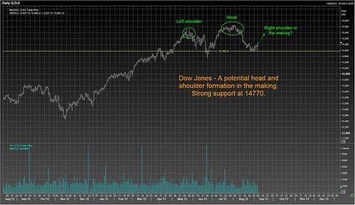 dow 10 sep