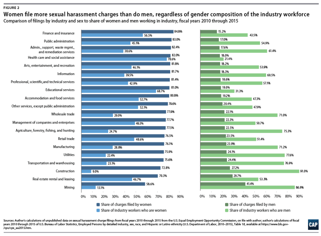 Women Report Sexual Harassment More Than Men Even In Male Dominated