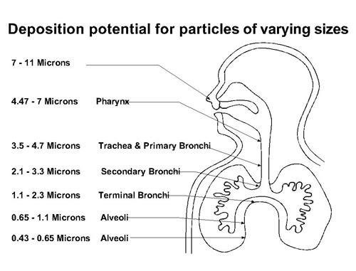図:粒子状物質