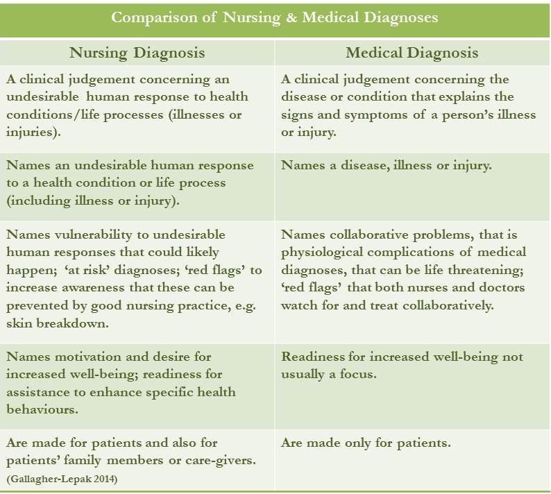 Blog - Careful Nursing