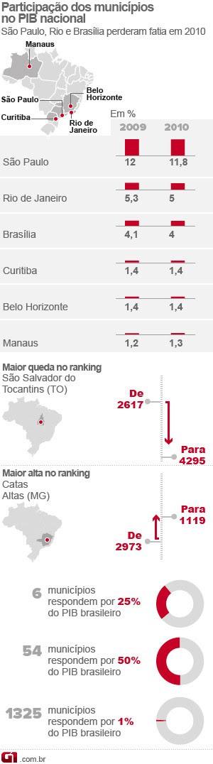PIB dos municípios 2010 (Foto: Editoria de Arte/G1)