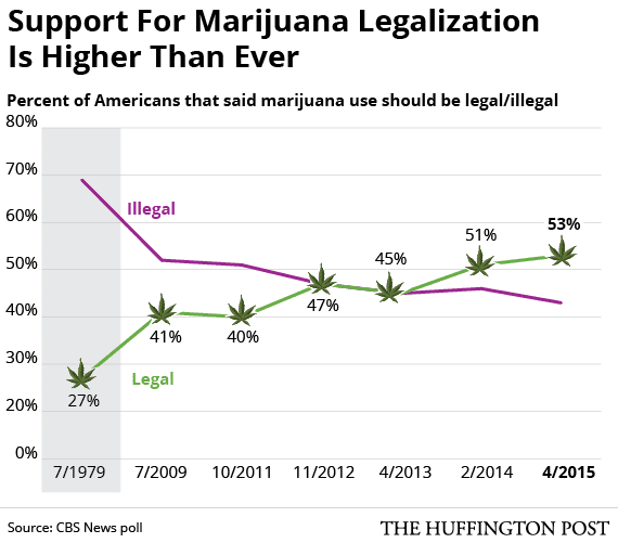 Image result for Support for legalizing marijuana is at an all-time high in the US