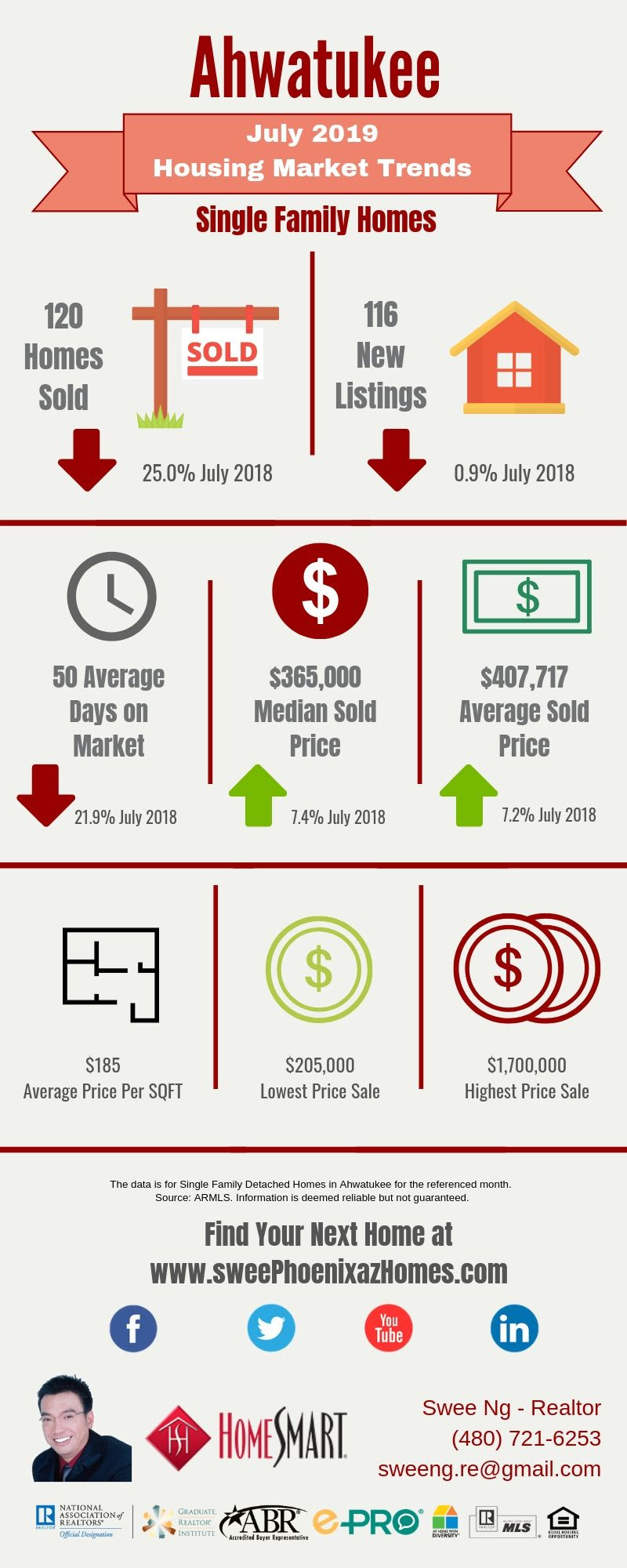July 2019 Ahwatukee Housing Market Update, House Value, Real Estate and Statistic by Swee Ng