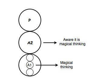 Magic thinking diagram