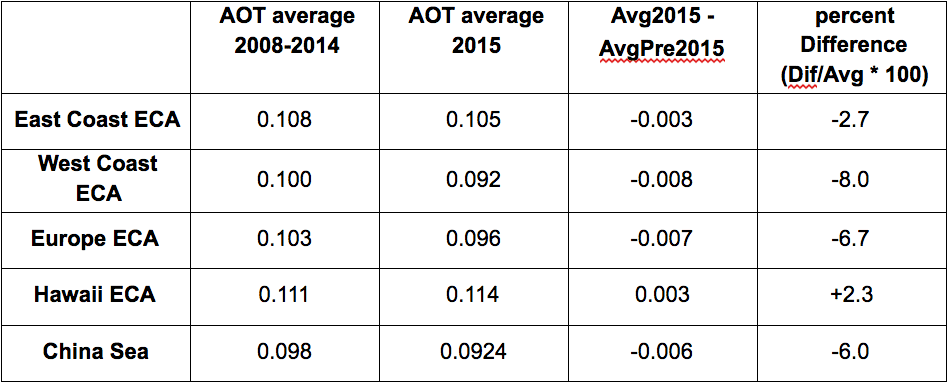 Table 1. Aerosol optical thickness over the ECA regions of North America and Europe, in 2015 and averaged over the prior 7 years in AERO100 data.