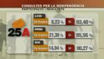 """El """"sí"""" a la independència s'imposa amb una participació del 20%"""