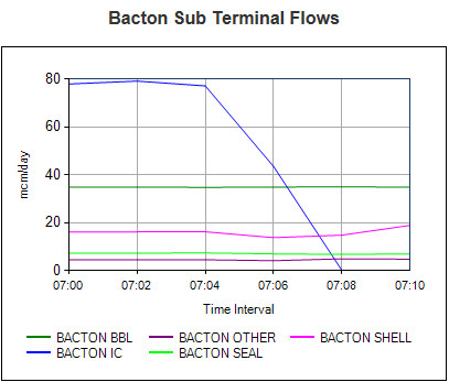 Gas flows at Bacton Terminal 7:20am 22 Mar 2013