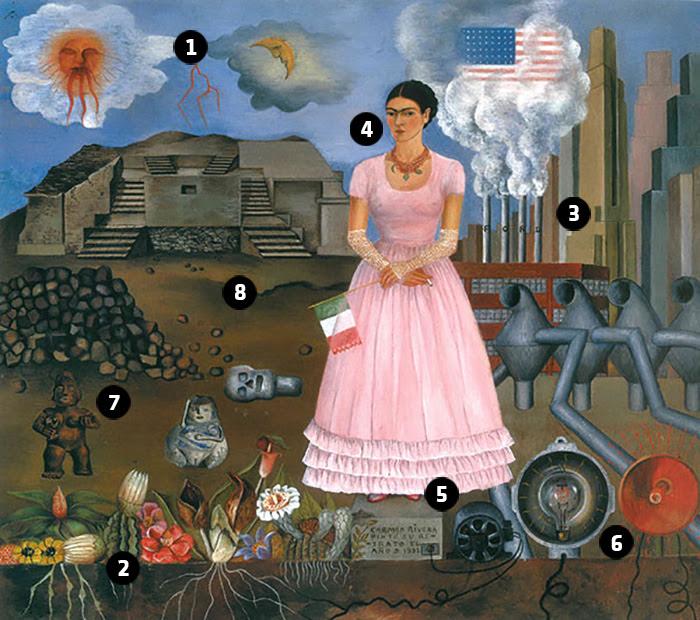 Analisis De Obra Frida Kahlo