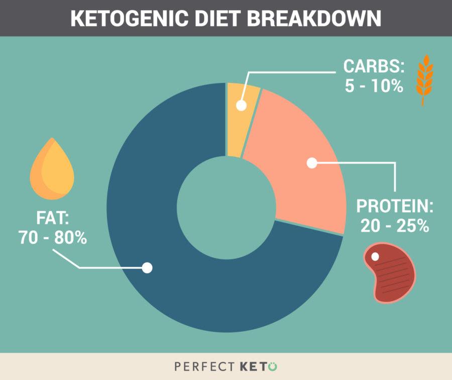 reducing body fat percentage calculator