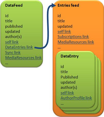 DataFeed_vs_DataEntries_feed