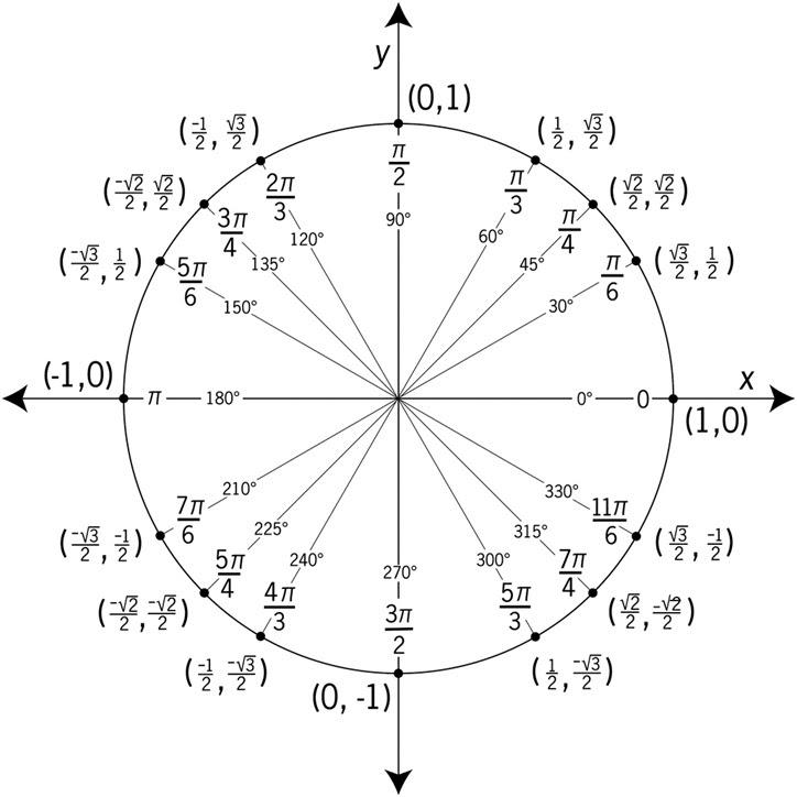 The Unit Circle - AP Calculus AB & BC