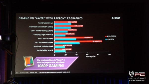 AMD A10-7850K vs Intel Core i5-4670K