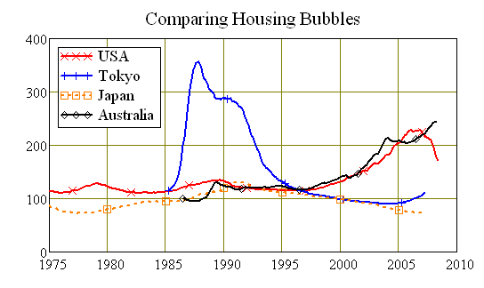 comparing-housing-bubbles-debtdeflation