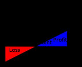 Cost-Volume-Profit diagram, showing Break-Even...