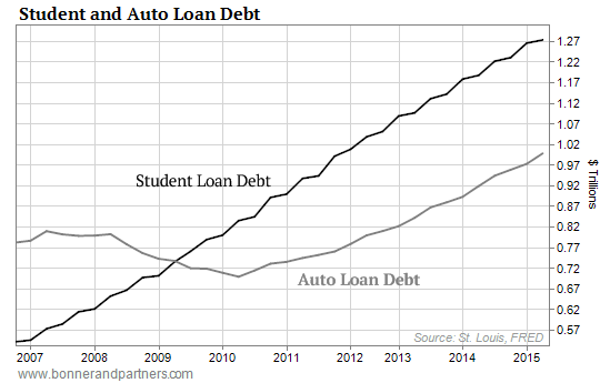 http://www.mybudget360.com/wp-content/uploads/2015/09/091015-DRE-Student-and-Auto-Loan-Debt-Chart1.png