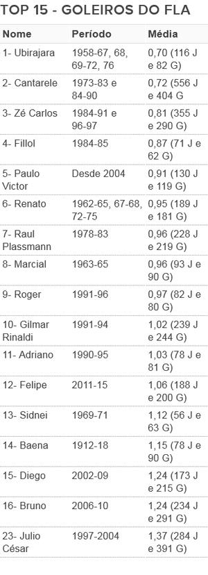 tabela goleiros Flamengo Paulo Victor (Foto: GloboEsporte.com)