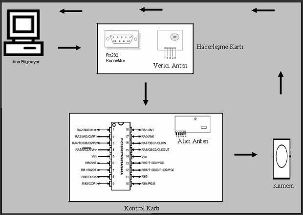 Receiver-truyền-camera-PIC16F628-rf-Robot-Robot-xây dựng-RS232-sê-ri-port-USART các nhà hoạch định