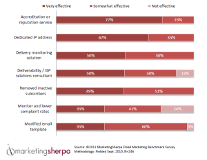 Mejora en la entrega del email marketing