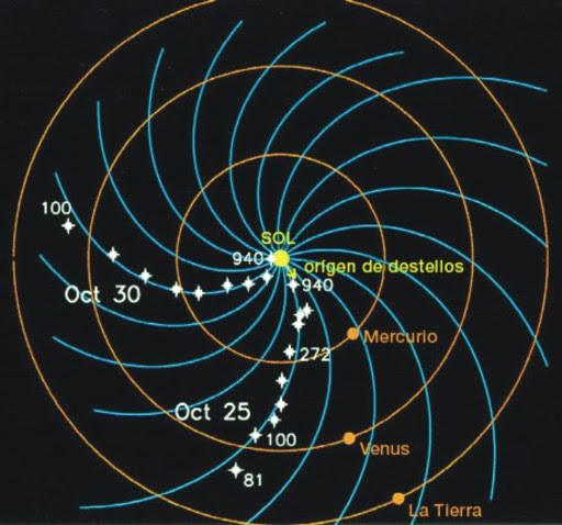 Campo Magnético Interplanetario Indagadores wp