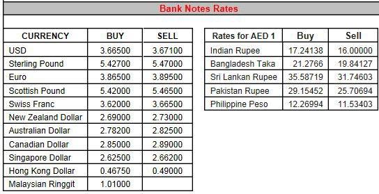 Al Ansari Exchange Rate Bangladeshi Taka Rating Walls