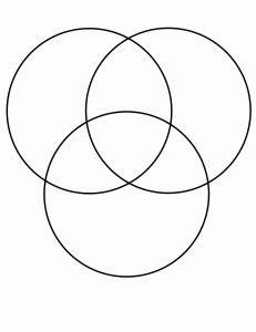 1000+ ideas about 3 Circle Venn Diagram on Pinterest   Venn ...