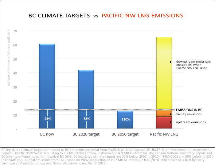 BC Climate Targets vs Pacific NW LNG emissions