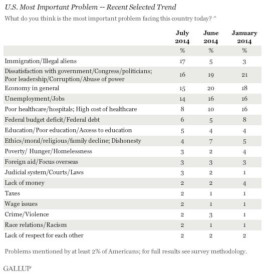 U.S. Most Important Problem -- Recent Selected Trend