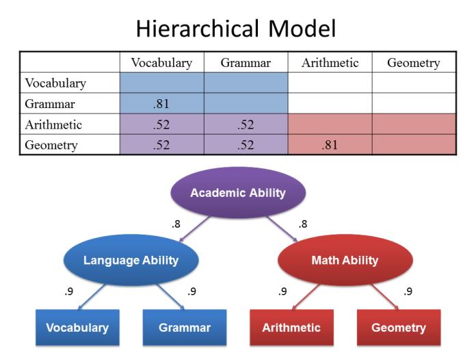 Hierarchical Factors