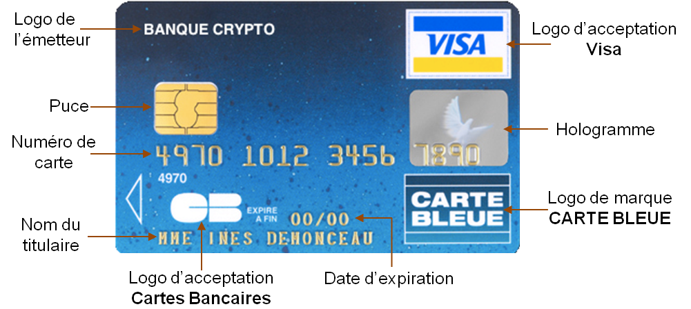 date d expiration carte bancaire Credit bank personnel: Description carte bancaire