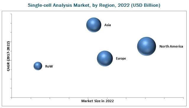 Global Single-cell Analysis Market 2019 Research, Industry Trends, Supply, Sales, Demands, Analysis & Insights