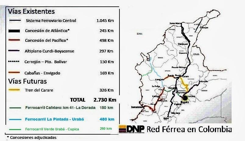 Red Férrea de Colombia integrada