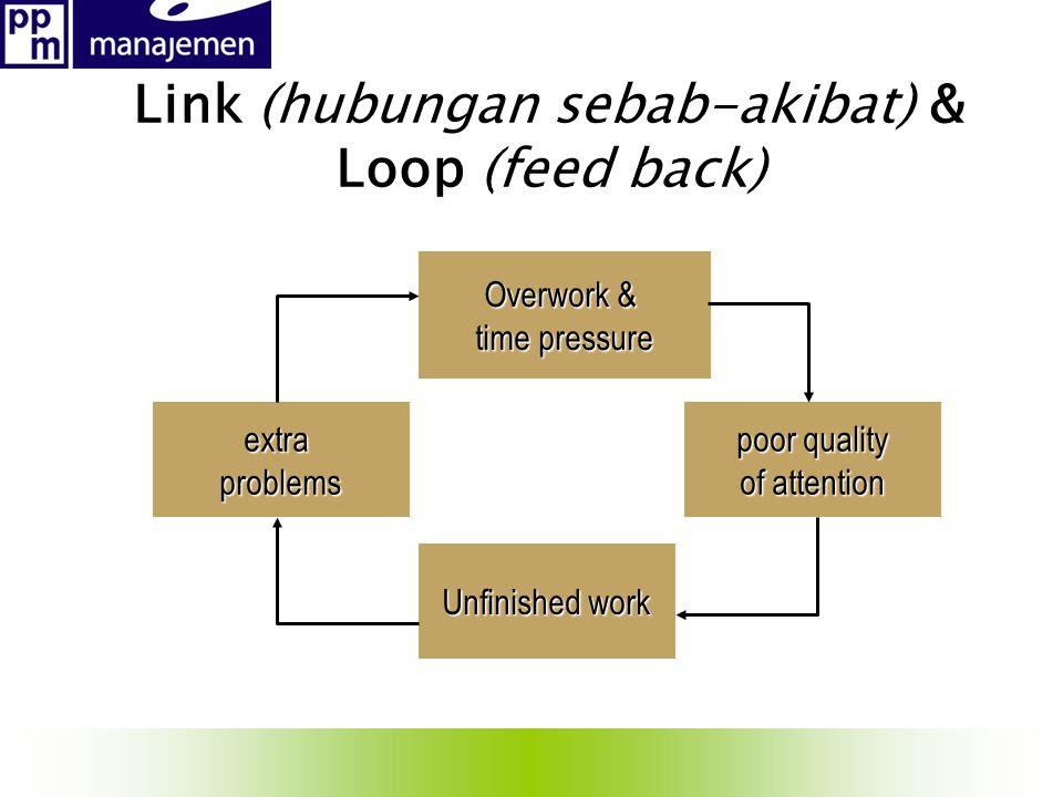 Link+(hubungan+sebab akibat)+%26+Loop+(feed+back)
