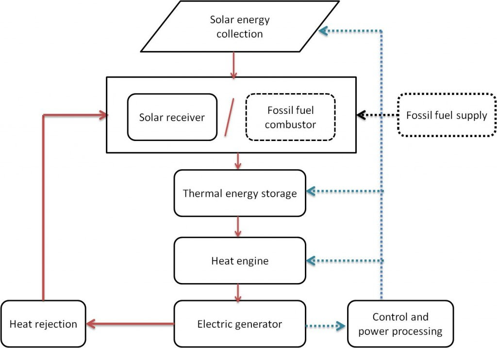 Images for block diagram of solar power plant