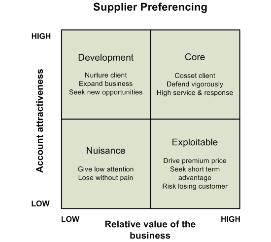Why Supplier Risk Assessment Is Important To Your Business