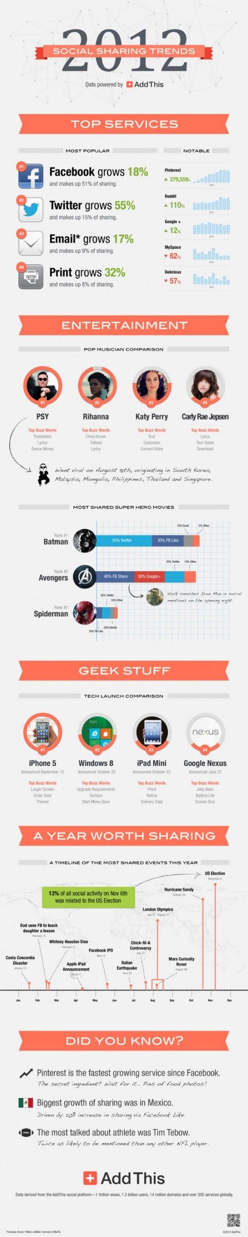 mas compartido popular redes sociales 2012