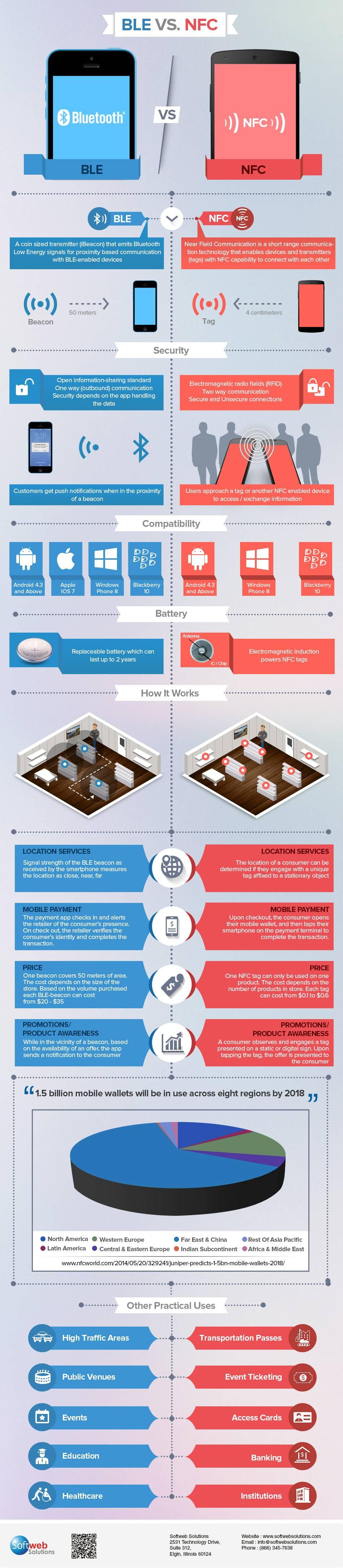 Infographic: Bluetooth VS. NFC