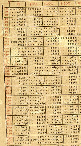 Figure 7.  Burgi's table