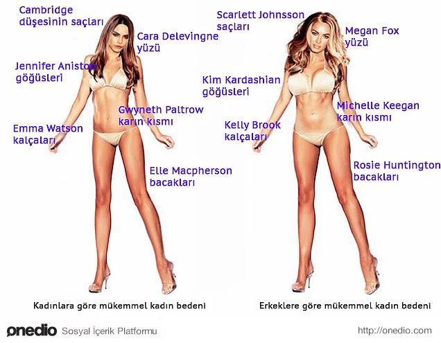Kadın ve Erkek Bakış Açısına Göre İdeal Seksi Vücut Nasıl Olmalı?