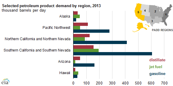 graph of selected petroleum products demand by region, as explained in the article text