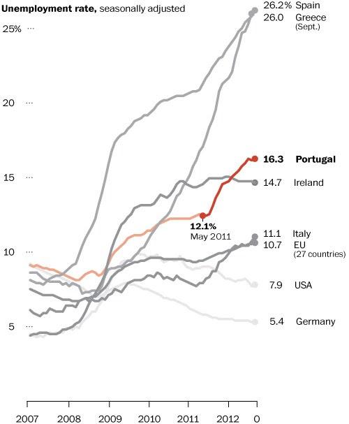 Portugal unemployment up since bailout