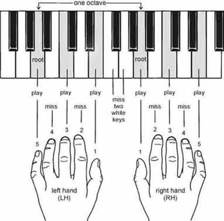 60 Learn Piano Chords And Scales Chords Scales Piano Learn And