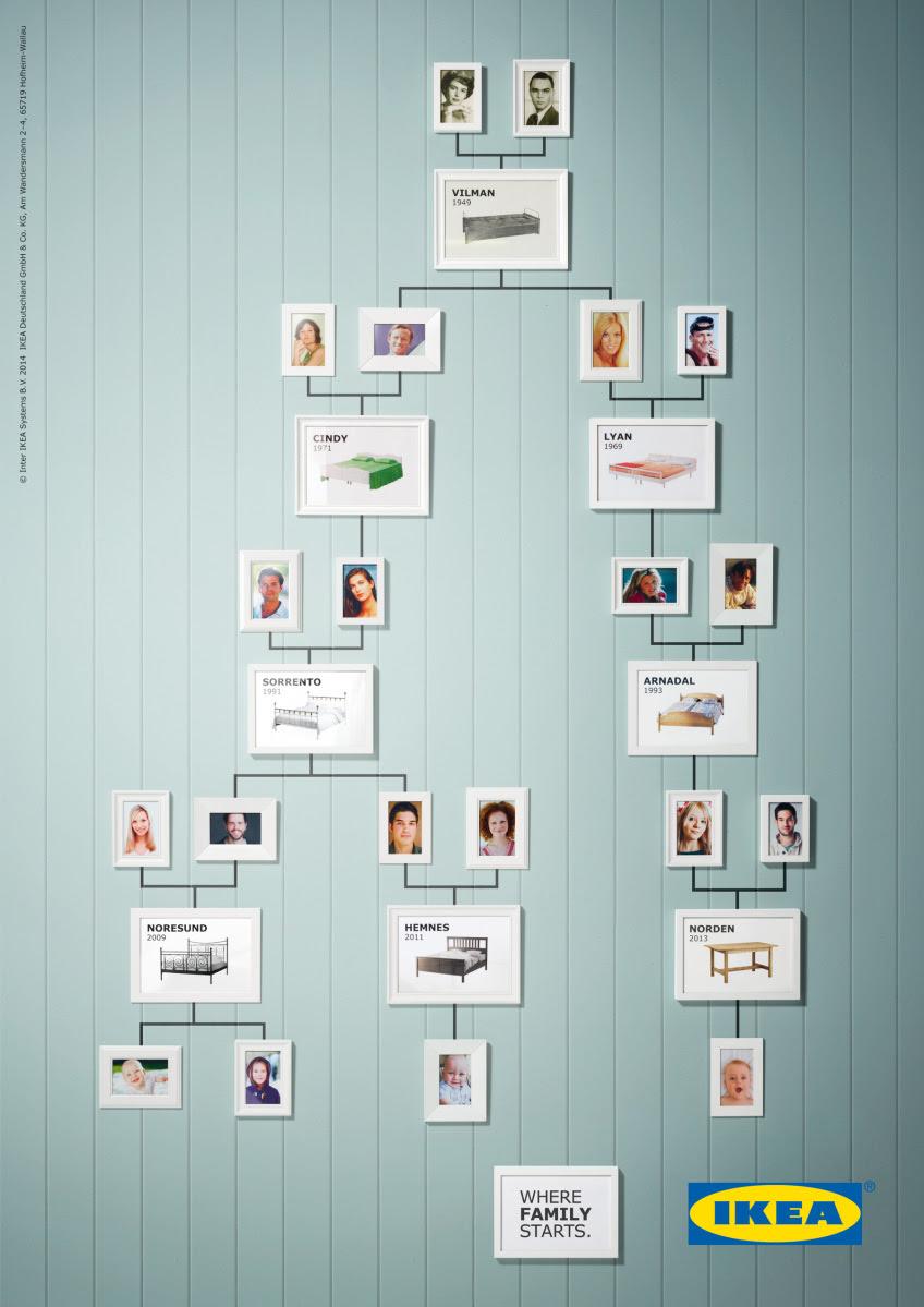 El árbol Genealógico De Ikea El Poder De Las Ideas