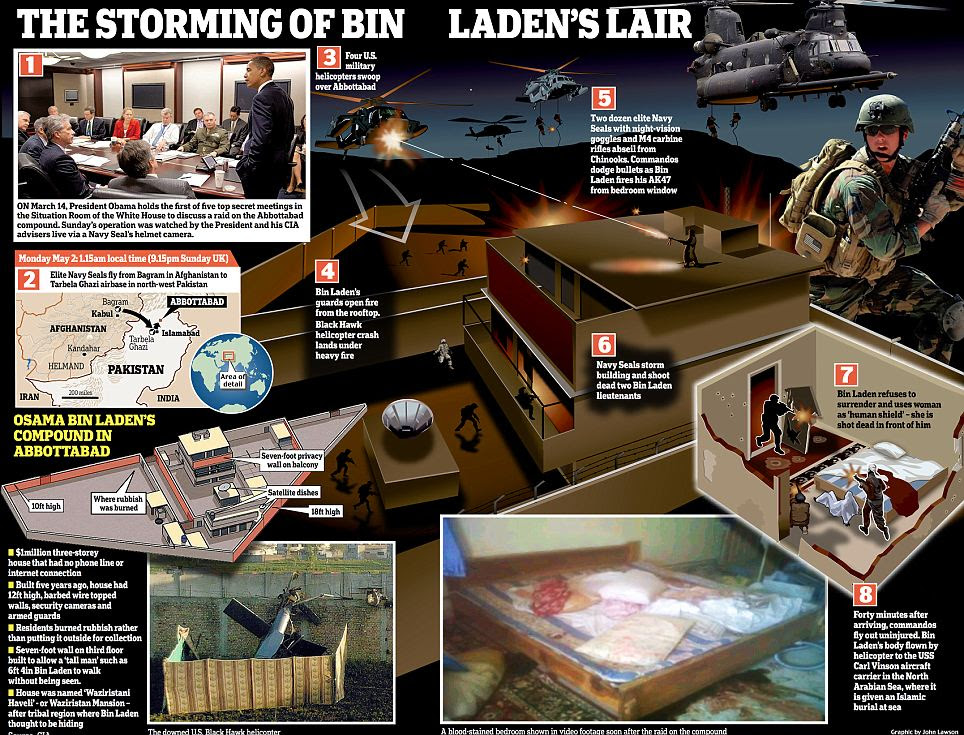 Graphic showing the U.S. raid on the compound where Bin Laden lived