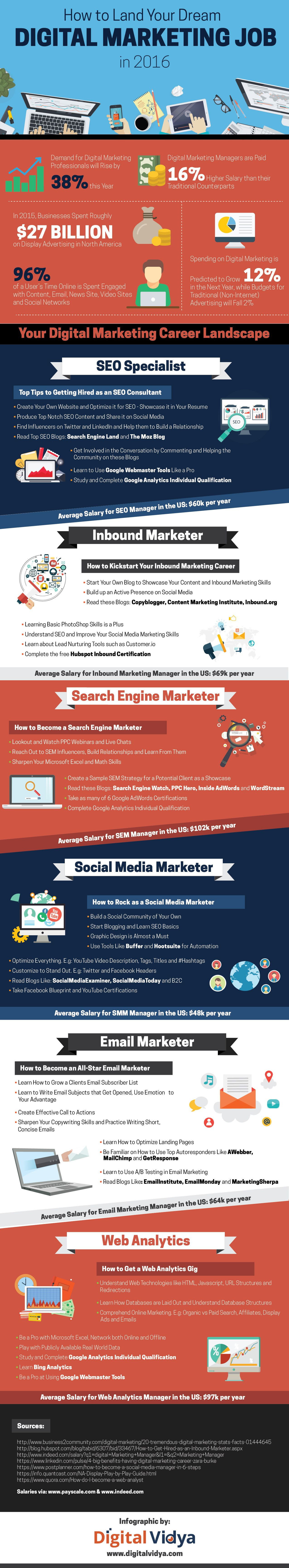 How to Land your Dream Digital Marketing Job in 2016? #Infographic