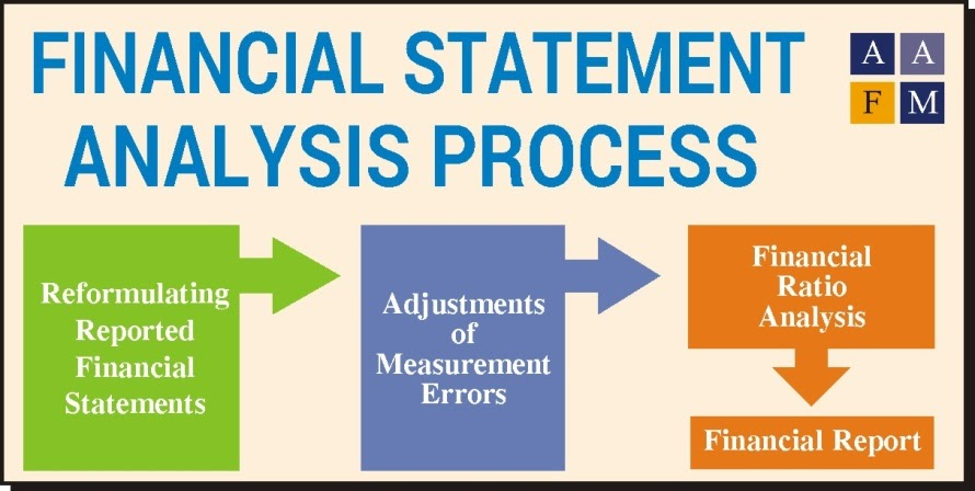 Just for Learning Read and Liked FINANCIAL STATEMENT ANALYSIS – Financial Statement Analysis