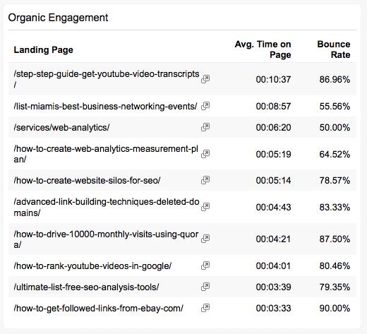 organic-landing-page-breakdown-report