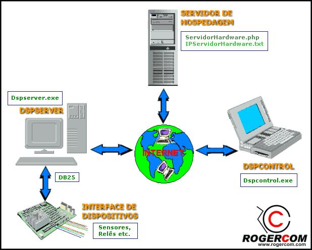 điện tử-thiết bị-qua-Internet kiểm soát