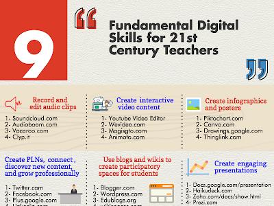 9 Fundamental Digital Skills for 21st Century Teachers